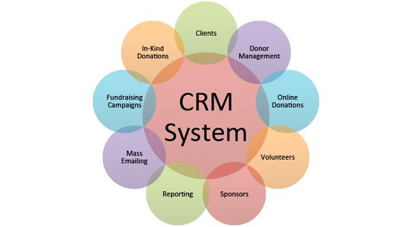 Crm Systems Upleaf